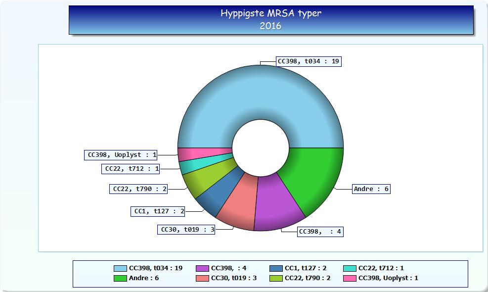 Hyppigste MRSA typer