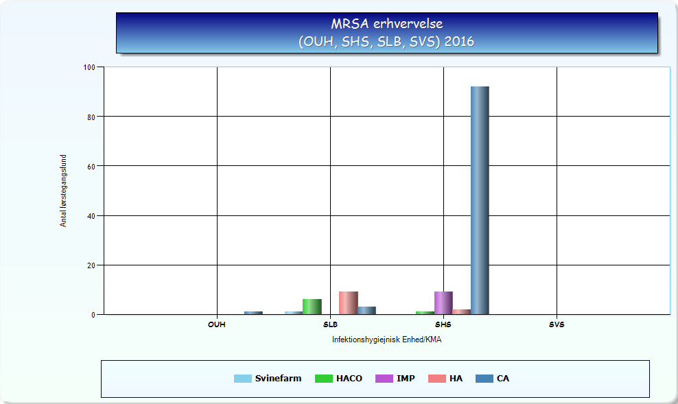 MRSA erhvervelse illustration